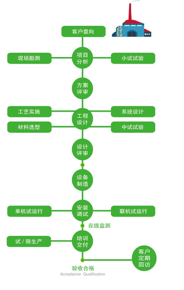 废气环保项目管理流程.jpg