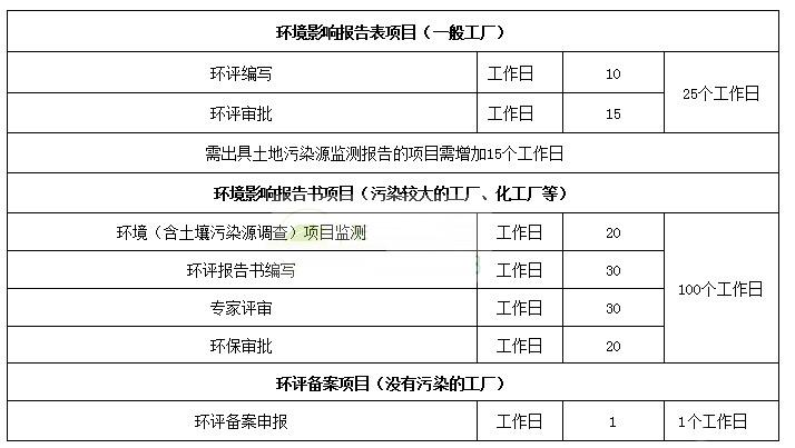 东莞市办理环评要多少长时间?.jpg