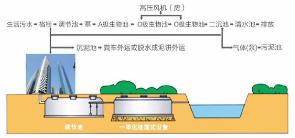 医院污水处理设备2.png