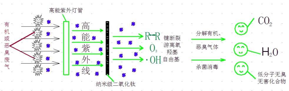 UV光催化离子氧化净化设备1.png