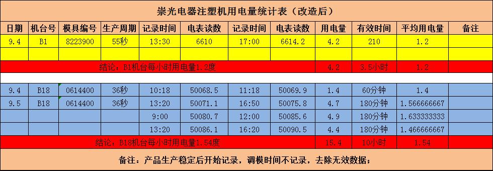 崇光电器伺服节能改造环保工程2.png