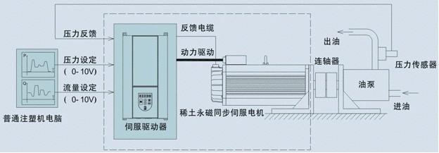 崇光电器伺服节能改造环保工程4.png