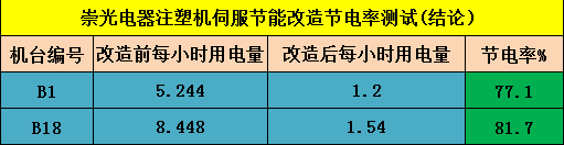 崇光电器伺服节能改造环保工程3.png